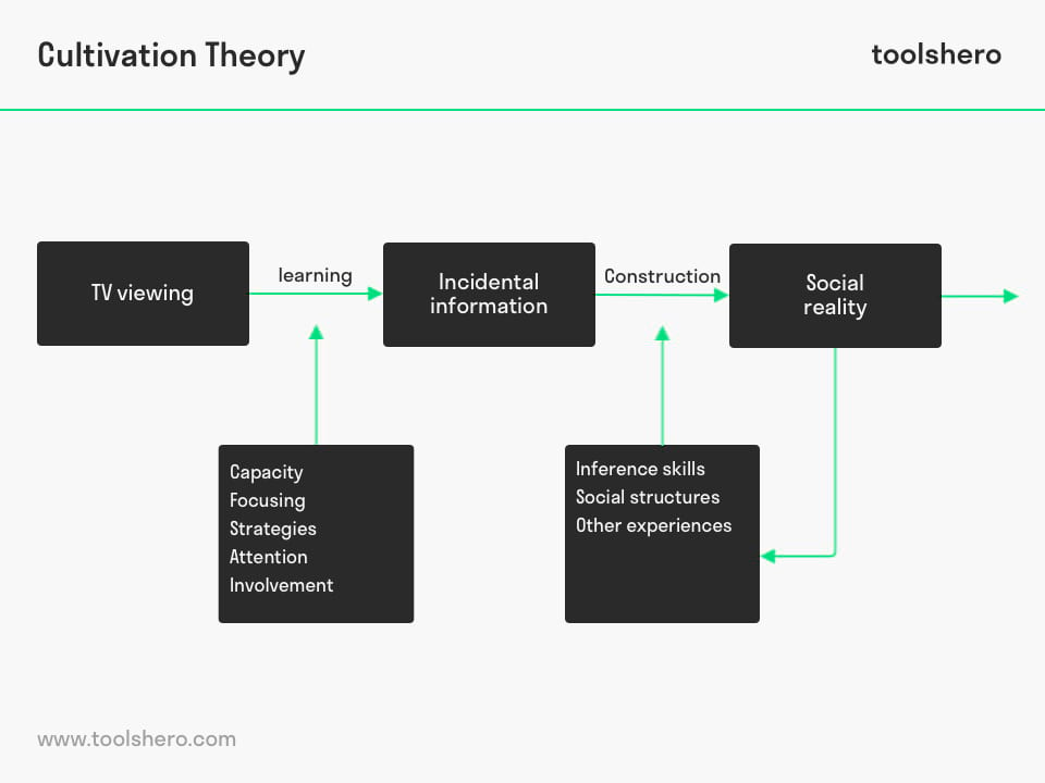 Cultivation Theory Gerbner & Gross - toolshero