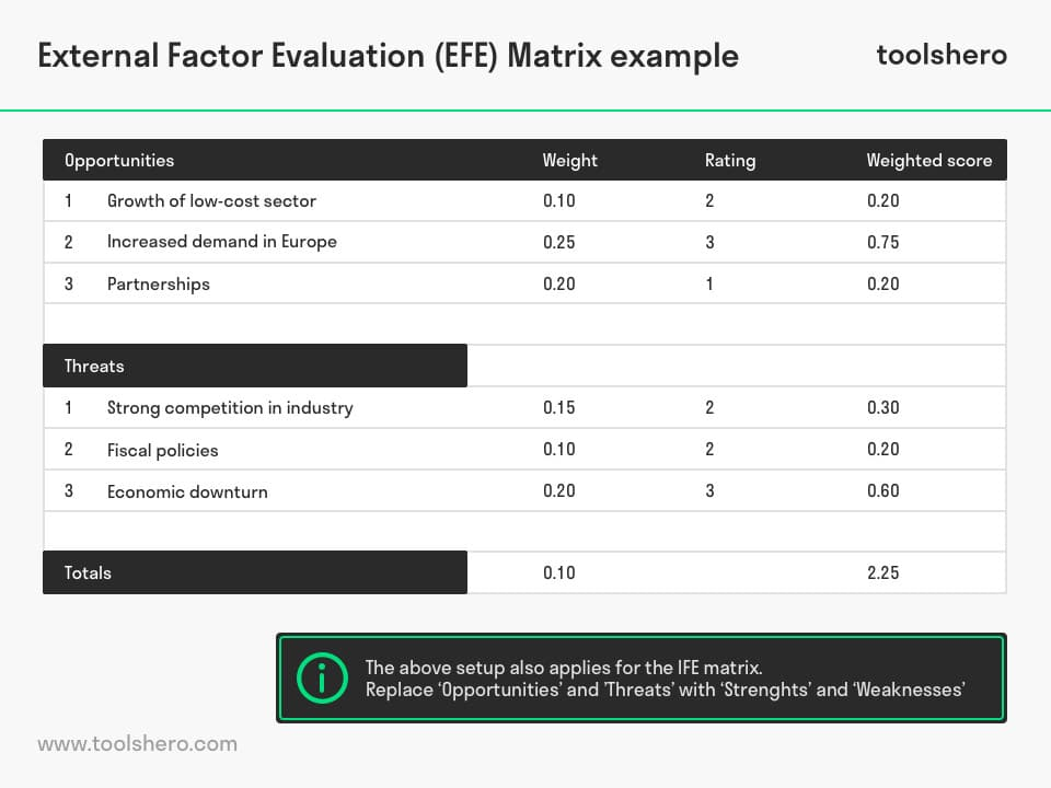 EFE matrix IFE matrix example - toolshero