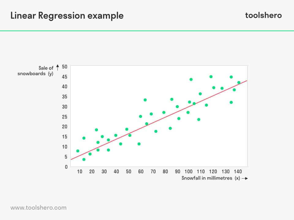 Linear Regression analysis example - toolshero