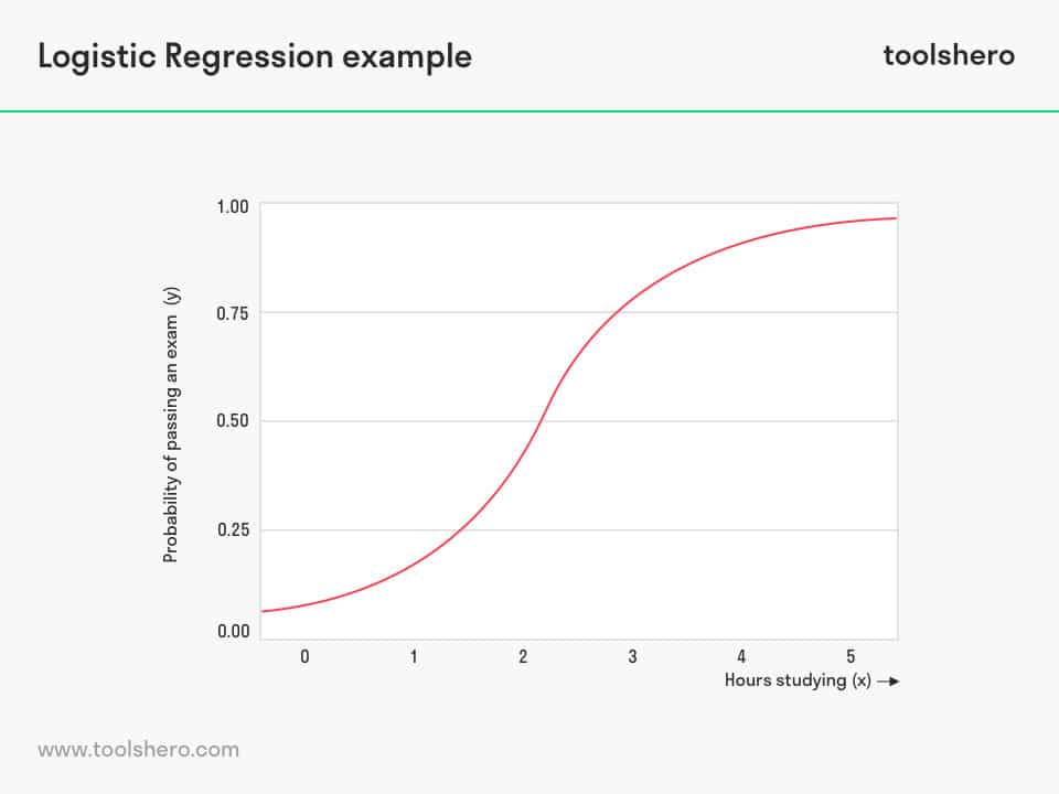 Non linear regression example - toolshero