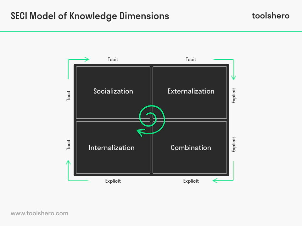 SECI Model of Knowledge Dimensions conversions - toolshero
