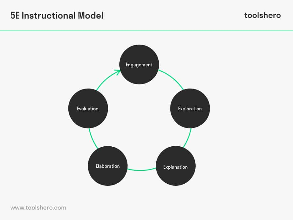 5E Learning Cycle / 5E model - toolshero