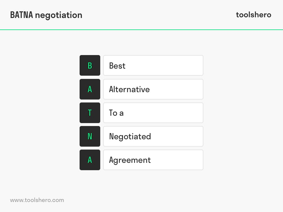 BATNA negotiation acronym - toolshero