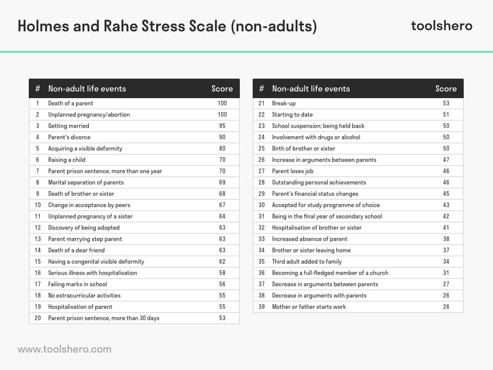 Holmes and Rahe Stress Scale non-adults - toolshero