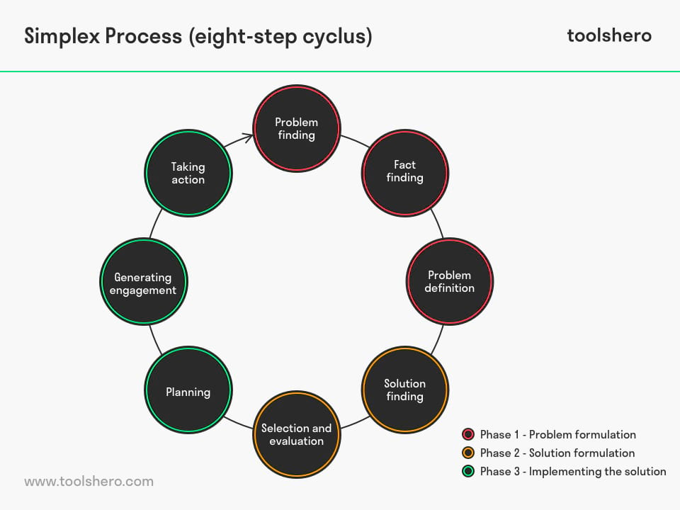 Simplex Process Cyclus - toolshero