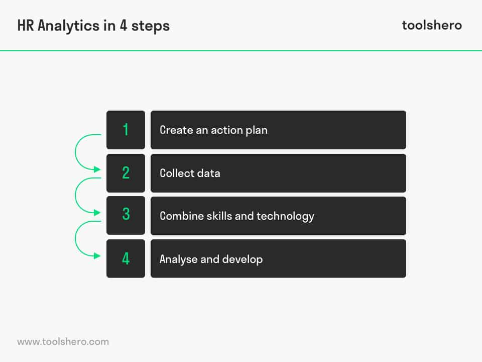 HR Analytics steps - toolshero