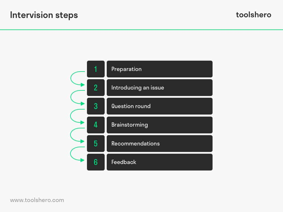 Intervision steps - toolshero