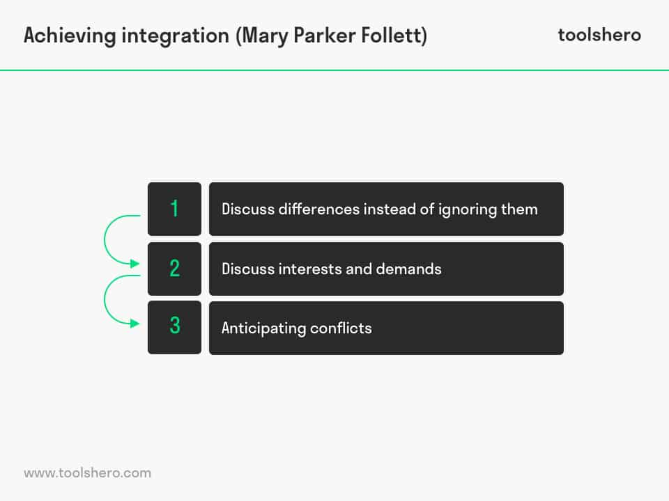 Mary Parker Follett Contribution to Management achieving integration - toolshero