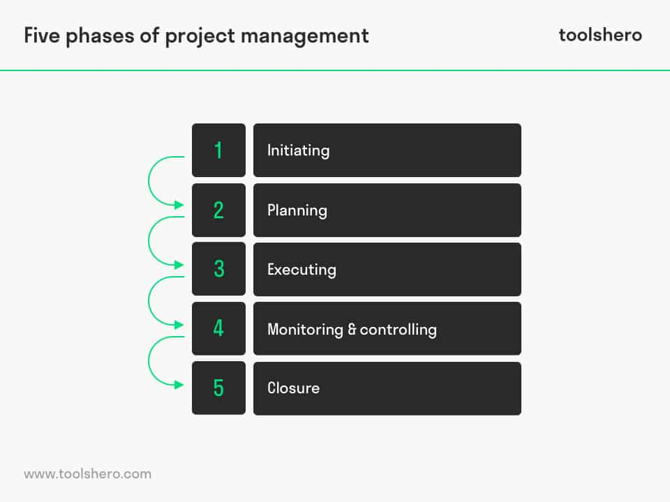 PMBOK 5 phases of project management - toolshero