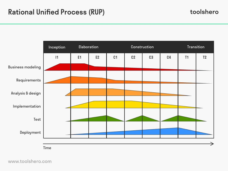 Rational Unified Process (RUP) example - toolshero