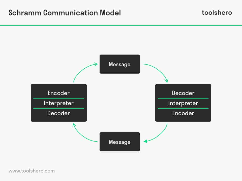 Schramm Communication Model example - toolshero