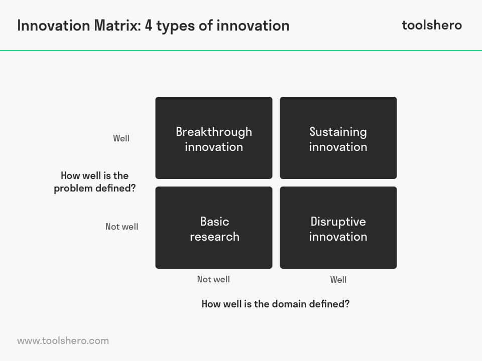 Innovation Matrix 4 types of innovation - toolshero