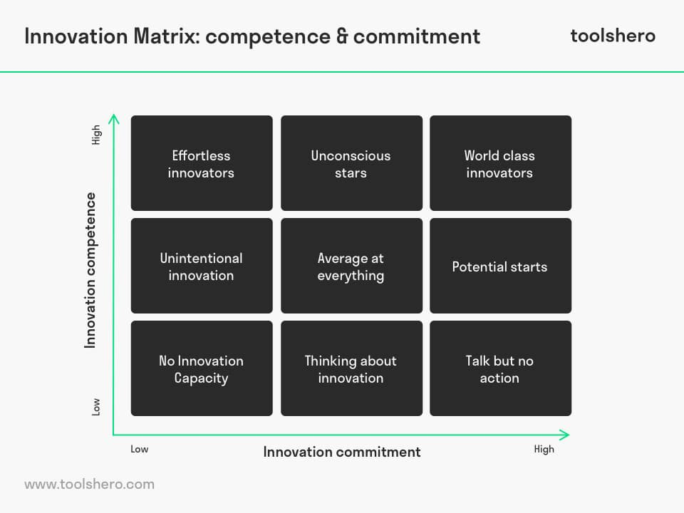 Innovation Matrix competence and commitment - toolshero