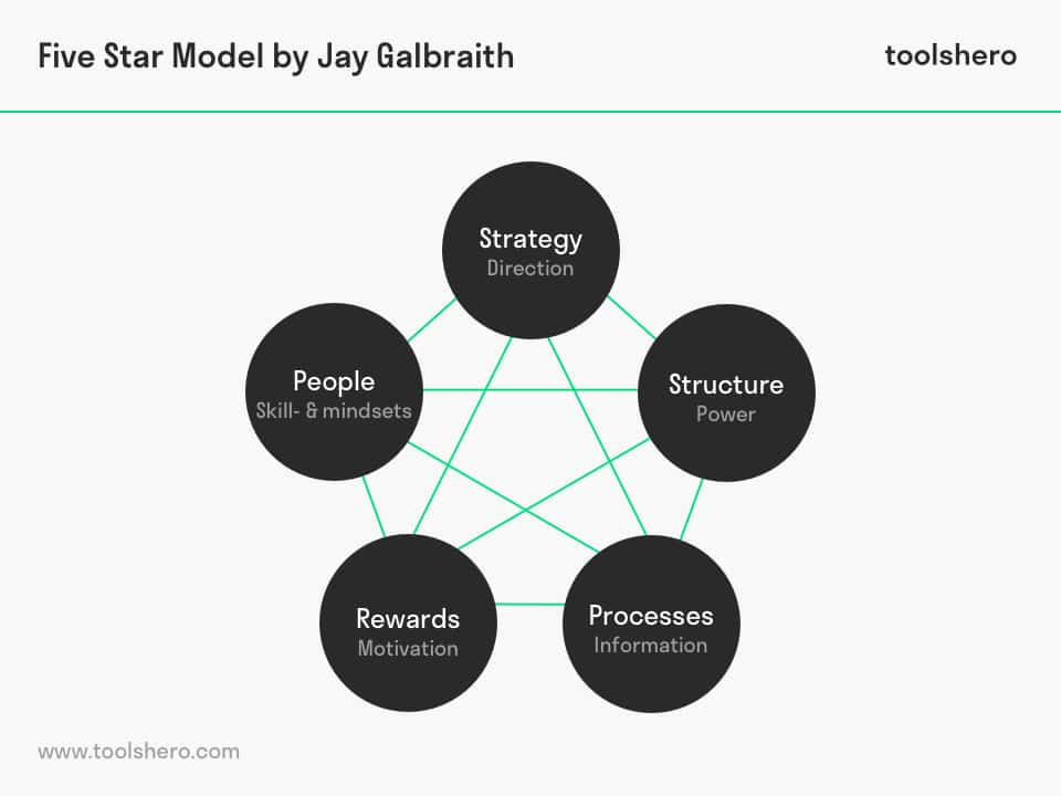 Jay Galbraith S Star Model A Powerful Strategy Tool Toolshero