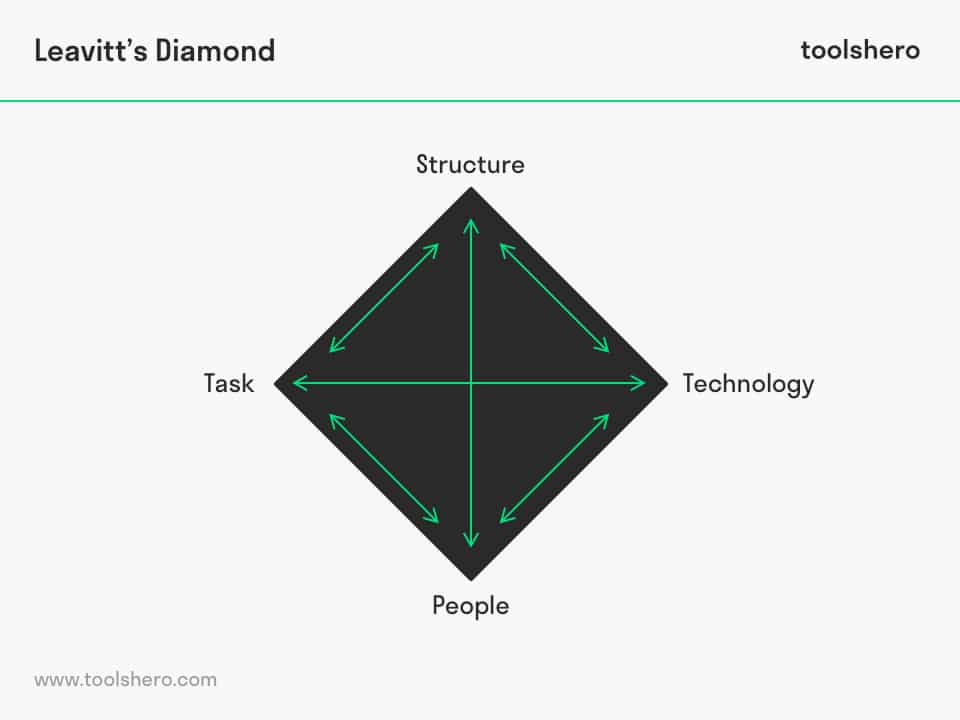 Leavitt's Diamond model - toolshero