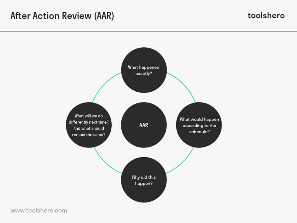 After Action Review (AAR) questions - toolshero