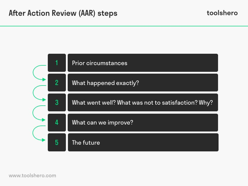 After Action Review (AAR) steps - toolshero