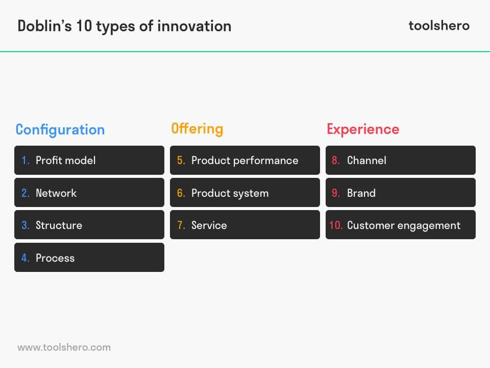 Doblin's 10 Types of Innovation model - toolshero