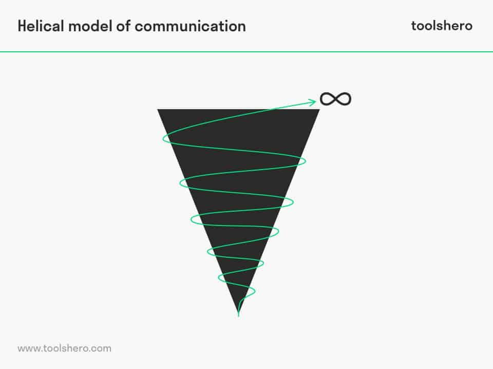 Helical model of communication - toolshero