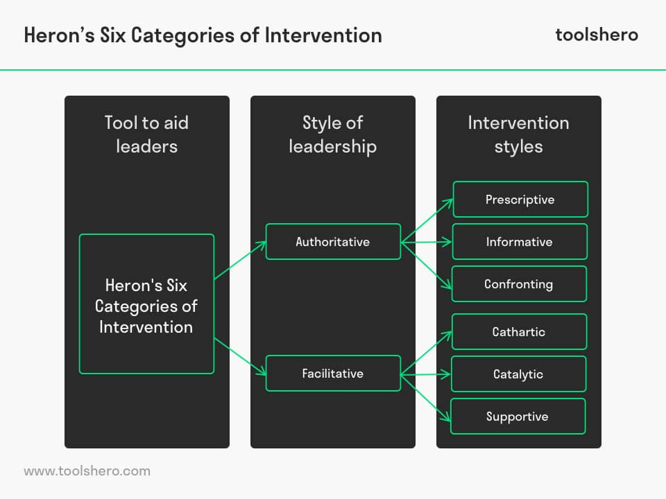 Heron's Six Categories of Intervention - toolshero