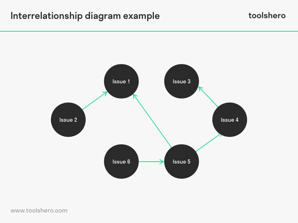 Interrelationship diagram example - toolshero