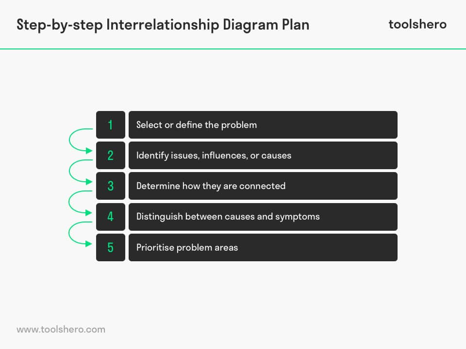 Interrelationship diagram step-by-step plan - toolshero