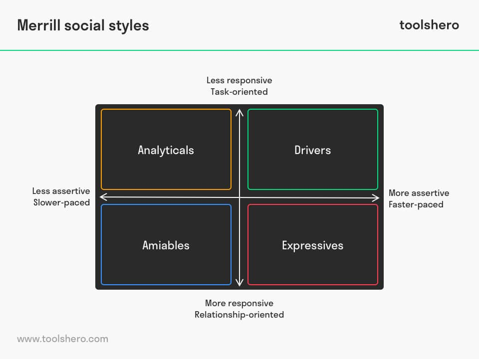 Merrill social styles model example - toolshero