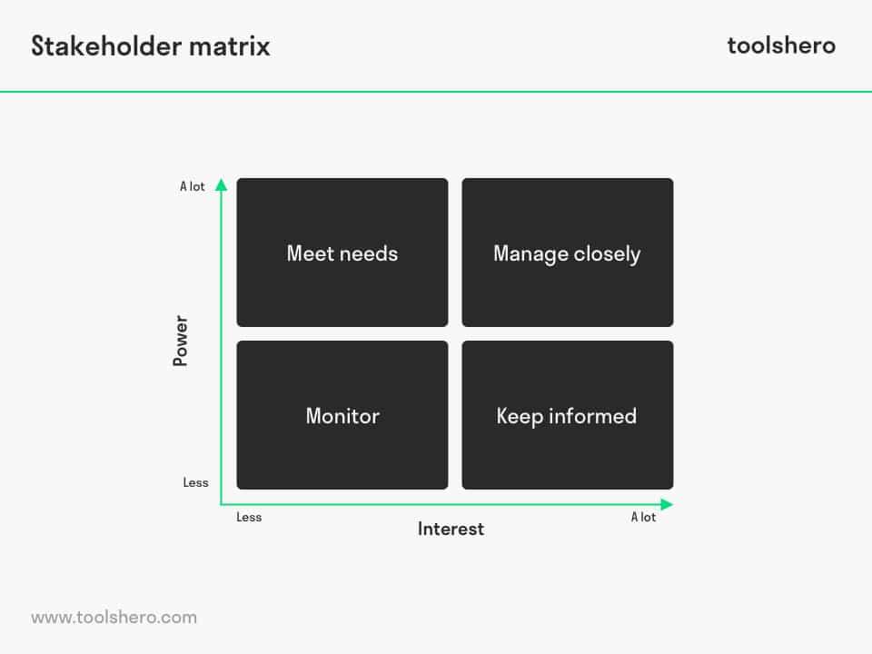 Stakeholder matrix template of the stakeholder analysis - toolshero