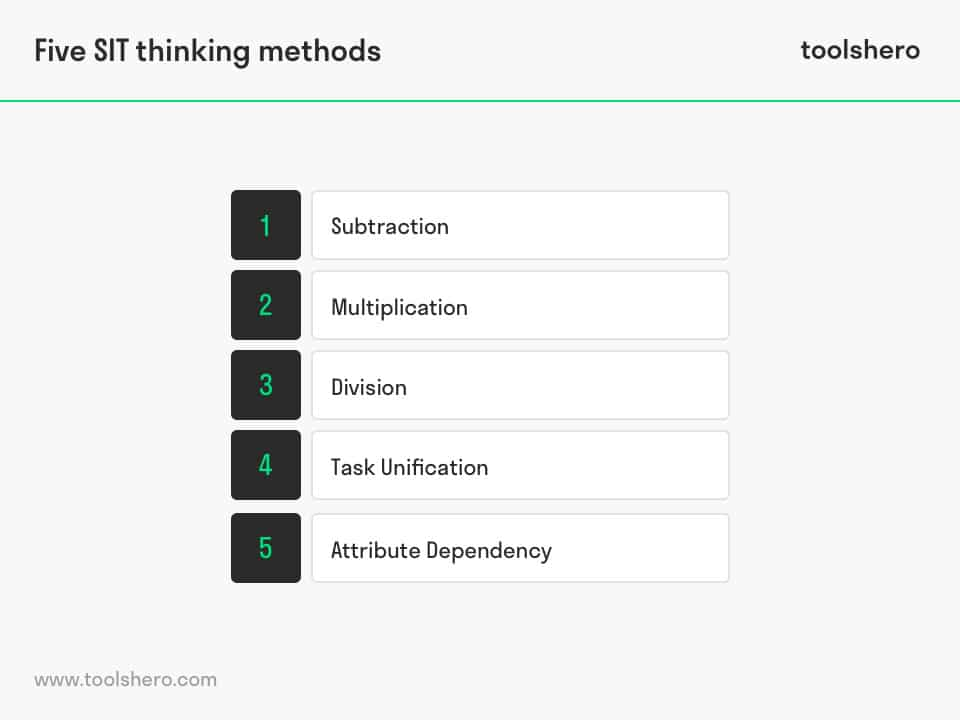 Systematic Inventive Thinking Five SIT thinking methods - toolshero