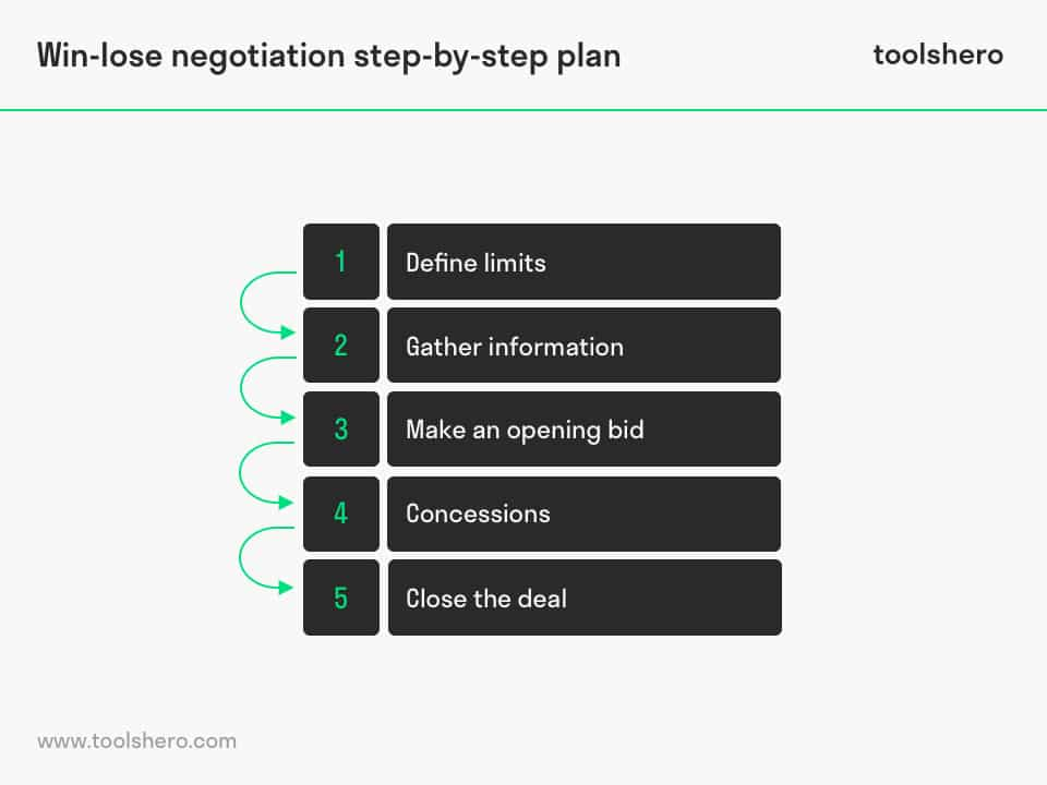 Win-lose negotiation steps - toolshero
