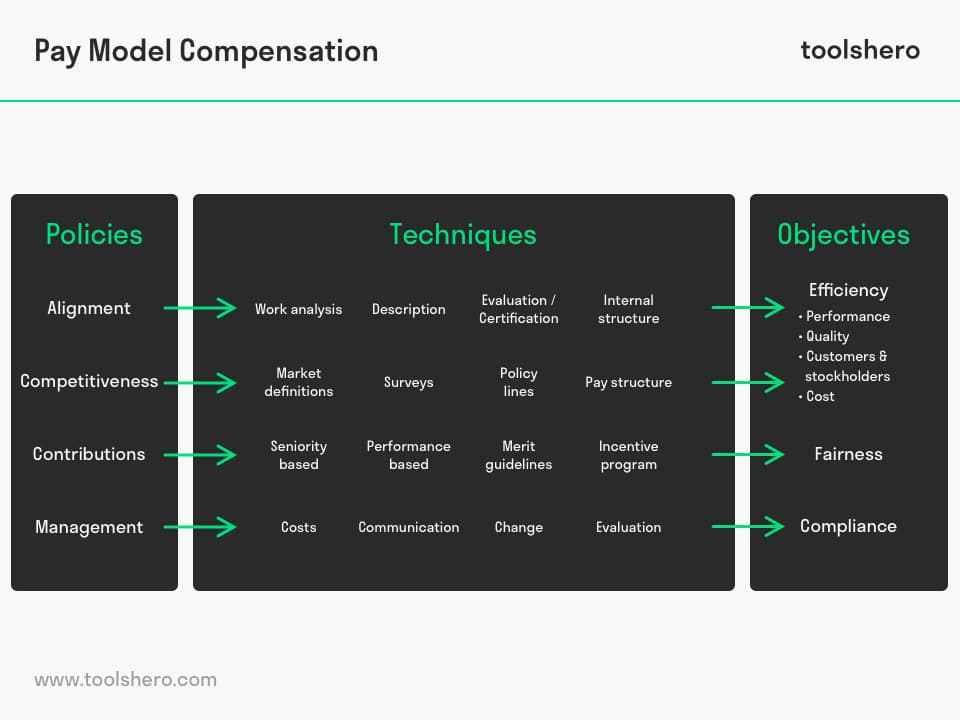 Pay Model of Compensation by Milkovich Newman - toolshero