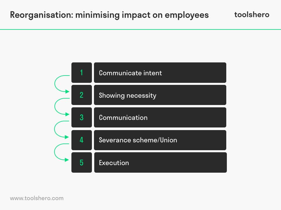 Reorganisation minimising impact on employees - toolshero