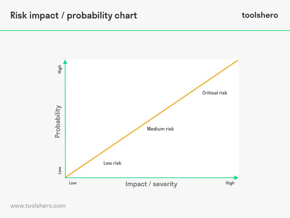 Risk impact probability charts model - toolshero