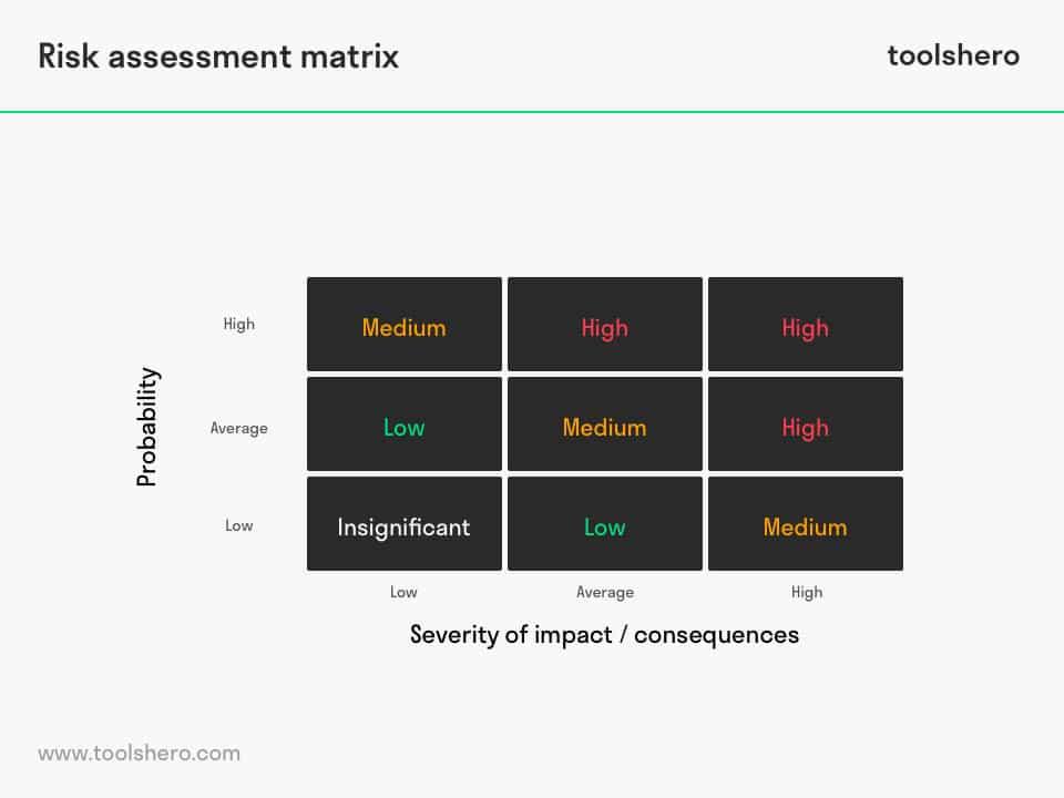 Risk impact probability charts matrix - toolshero