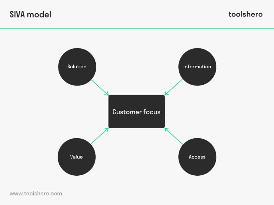 SIVA model marketing mix components - toolshero