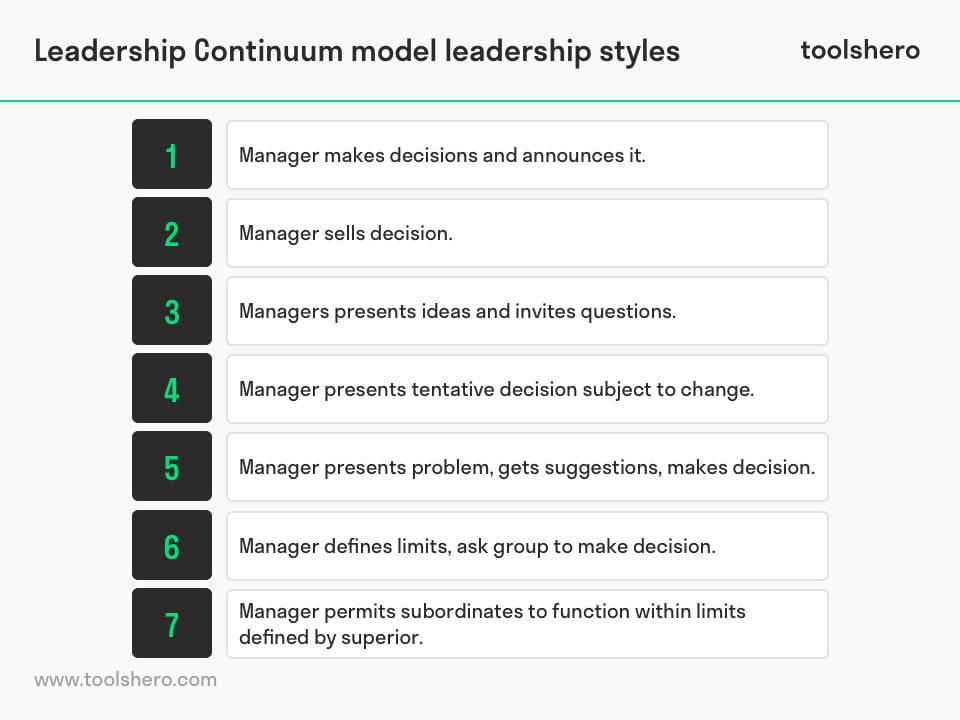 Tannenbaum-Schmidt leadership continuum model - toolshero