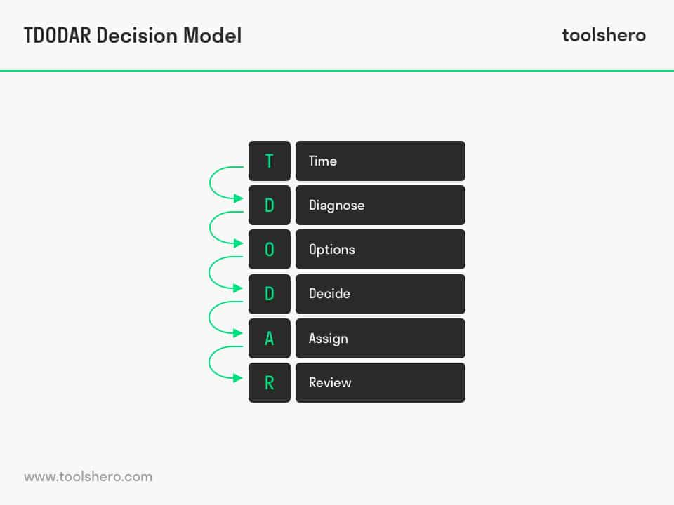 TDODAR decision making model acronym - toolshero