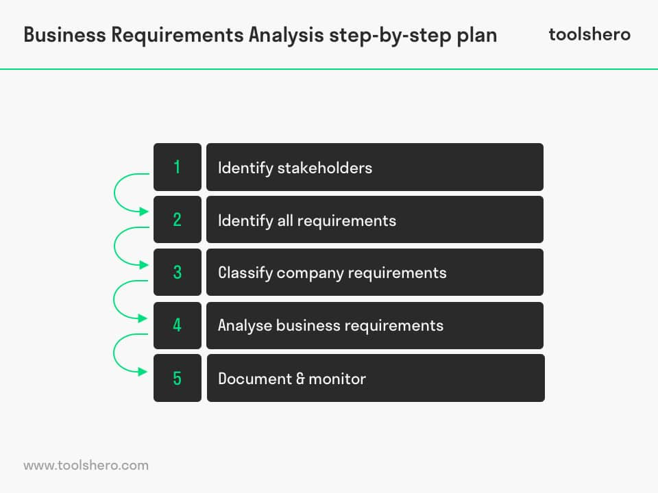 Business Requirements Analysis step by step plan - toolshero