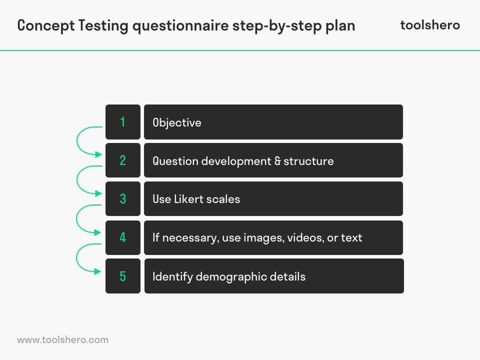 Concept Testing step by step plan - toolshero