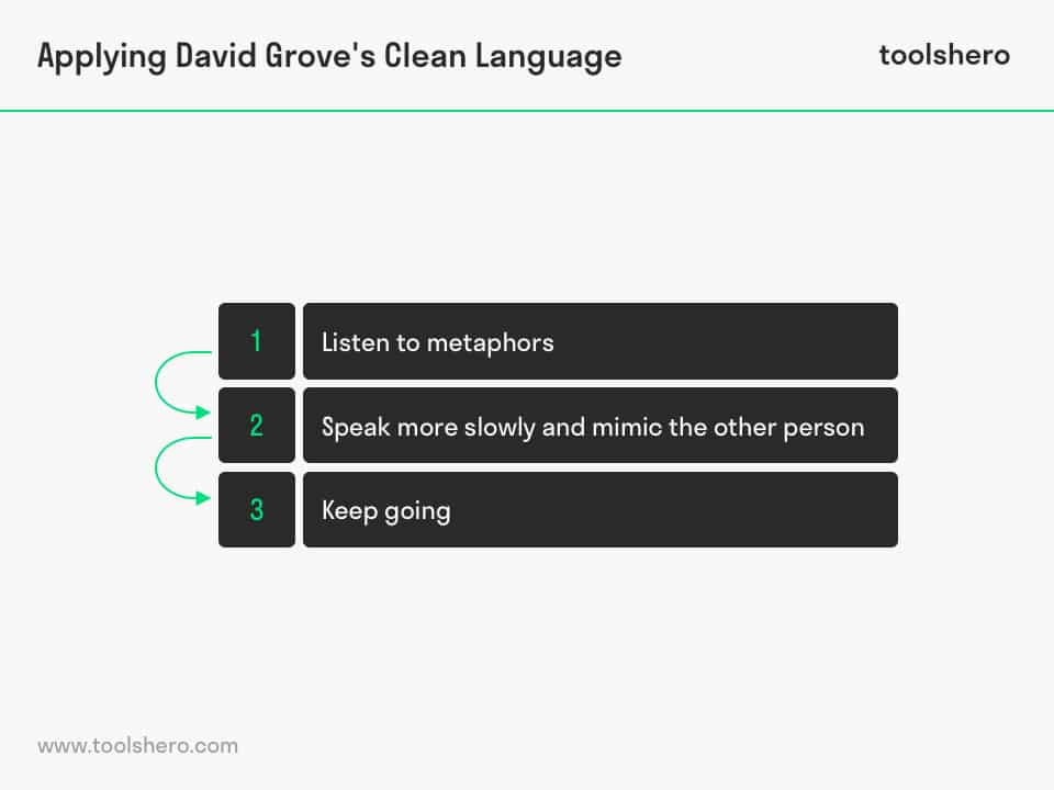 David Grove's Clean Language applying steps - toolshero