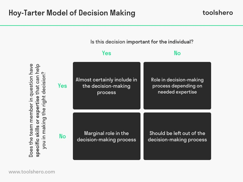 Hoy-Tarter Model of Decision Making matrix - toolshero