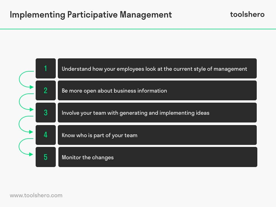 Implementing participative management - toolshero