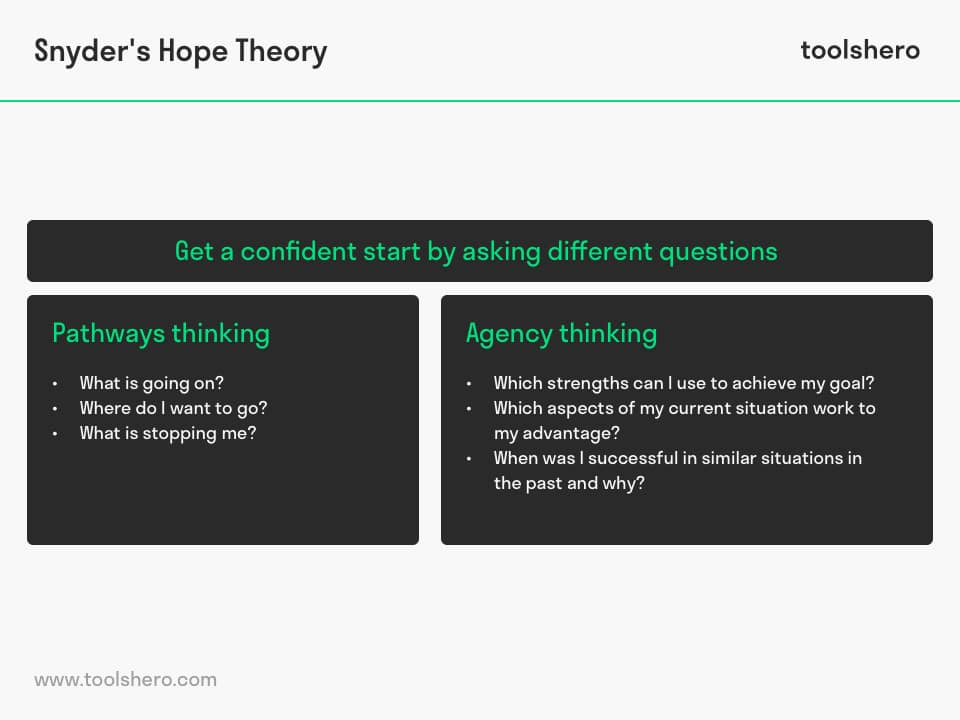 Snyder's Hope Theory questions - toolshero