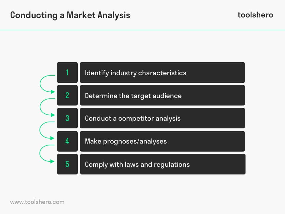 Conducting a Market Analysis - toolshero