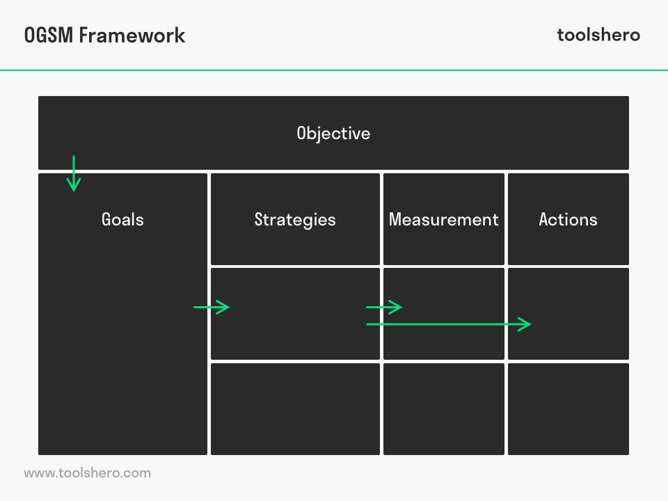 OGSM Framework model - toolshero