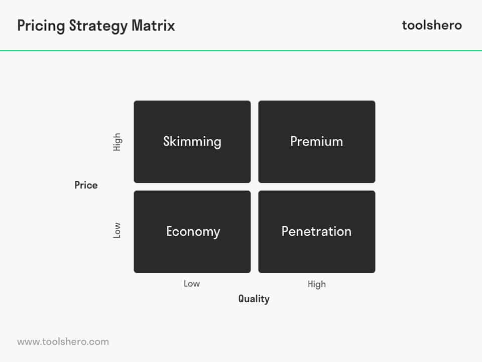 Pricing strategy matrix model - toolshero