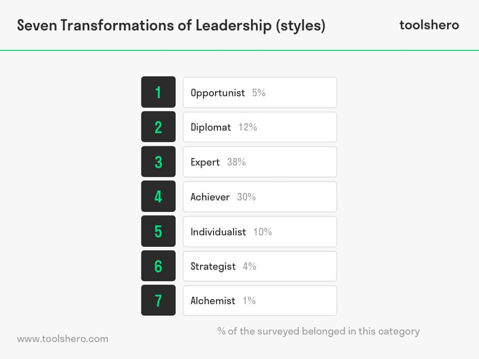 Seven Transformations of Leadership Styles - toolshero