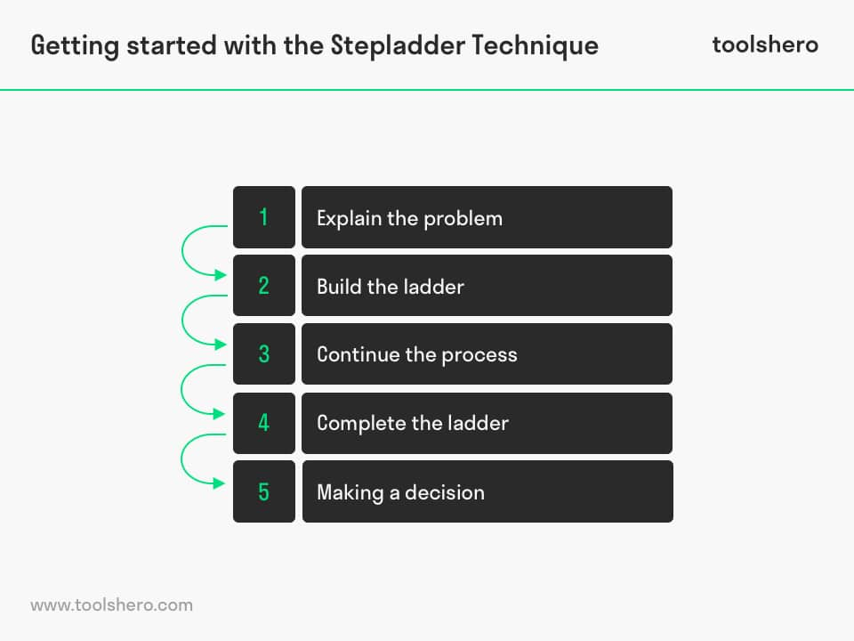 Stepladder Technique steps - toolshero