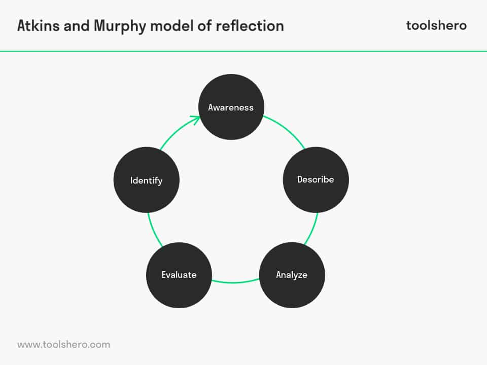 Atkins and Murphy model of reflection components - toolshero