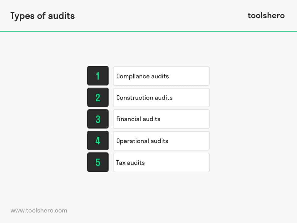 Auditing, types of audits - toolshero